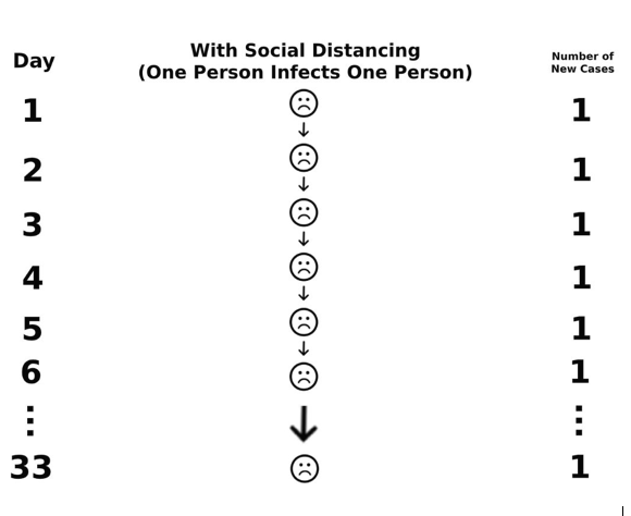 Coronavirus spread with social distancing