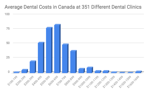 Average Dental Costs in Canada
