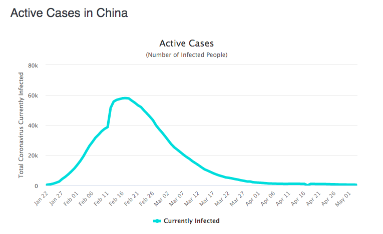 COVID-19: Active Cases in China