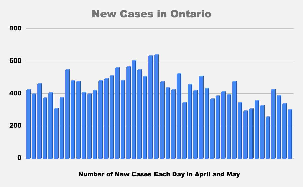 COVID-19 Ontario: New Cases Numbers